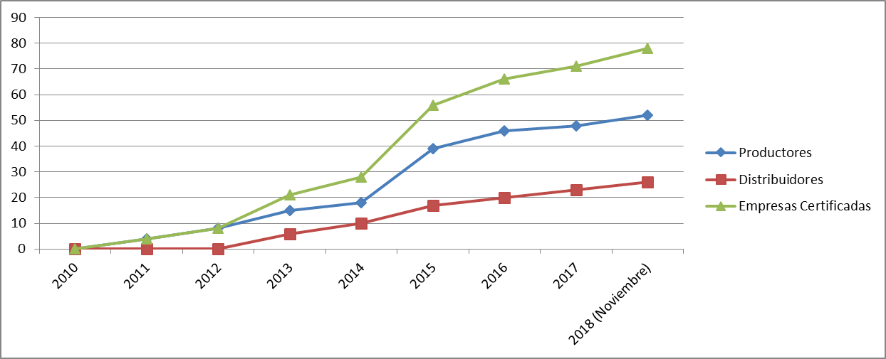 Pellet market statistics
