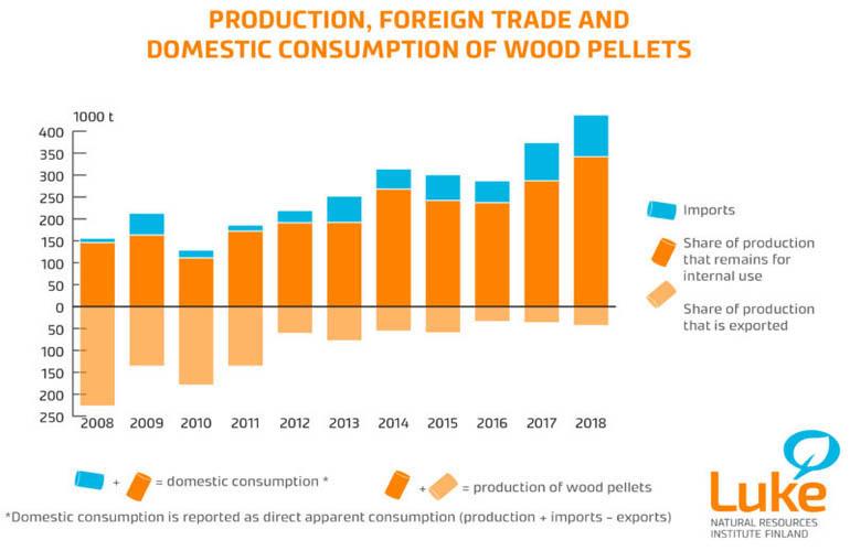 Die finnische Produktion von Holzpellets und Importen erreichte in 2018 neue Rekorde