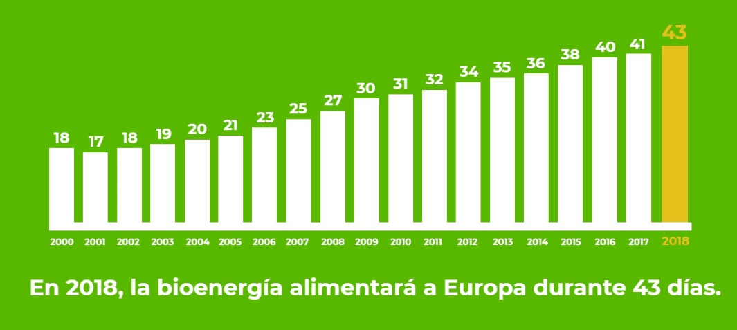 43 Tage mit Bioenergie