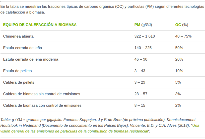 Table with the data of biomass emissions