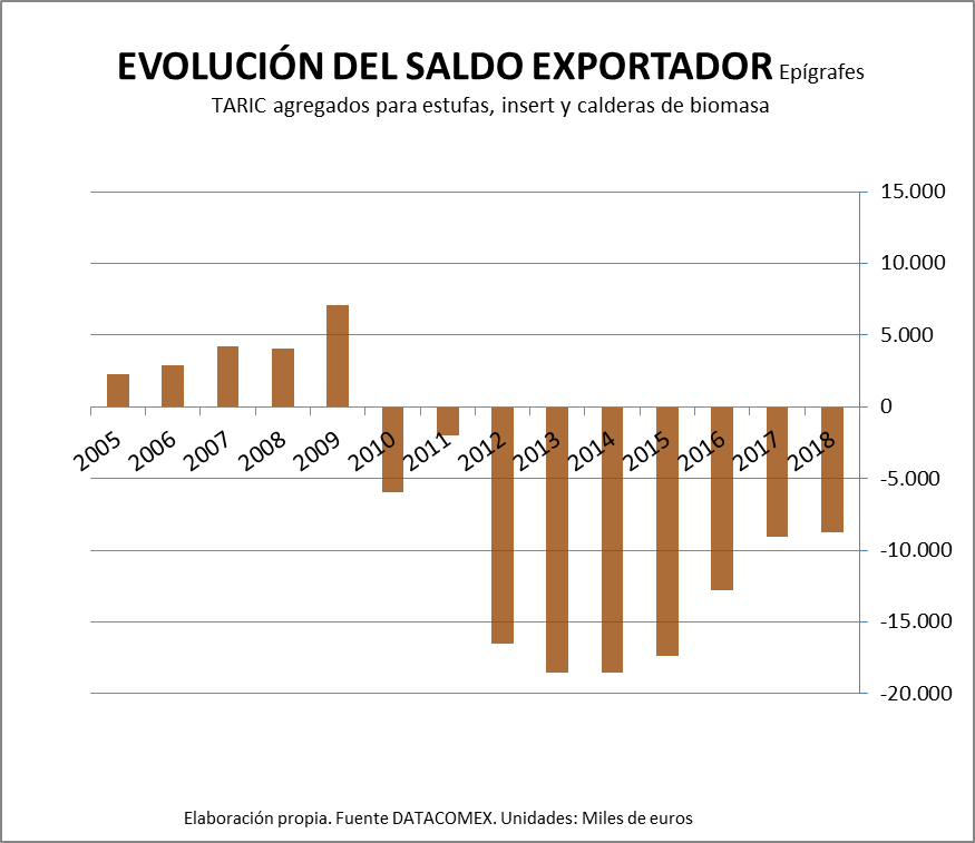 Evolution of the balance Exporter
