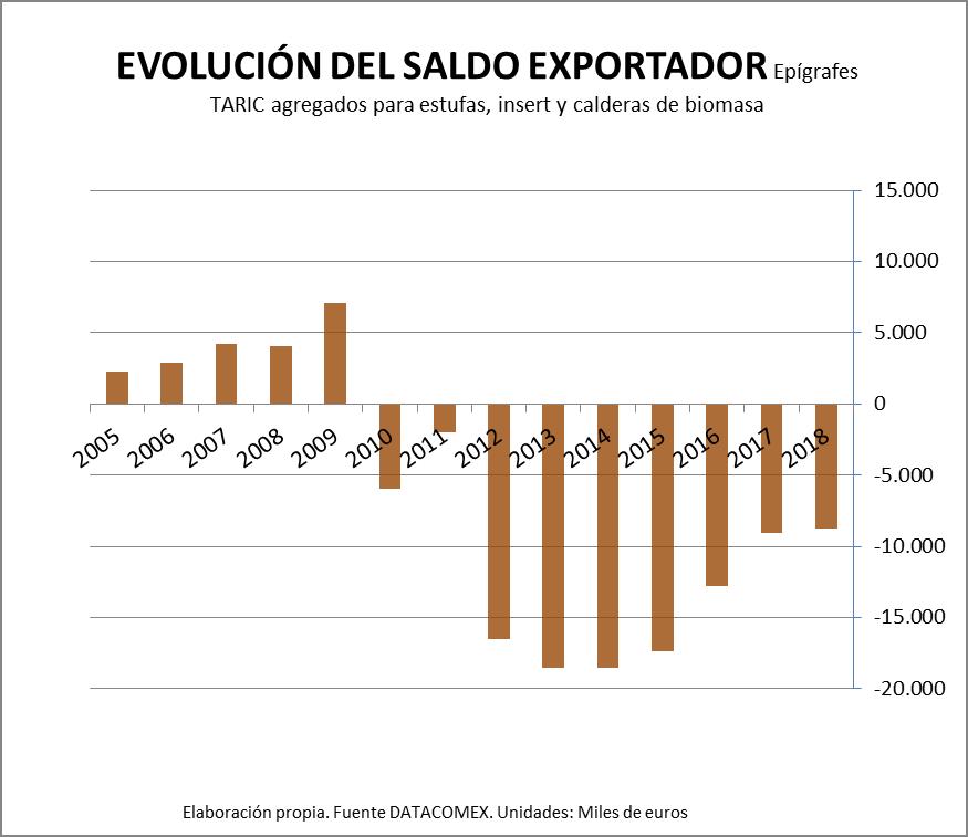 Evoluzione del saldo Esportatore
