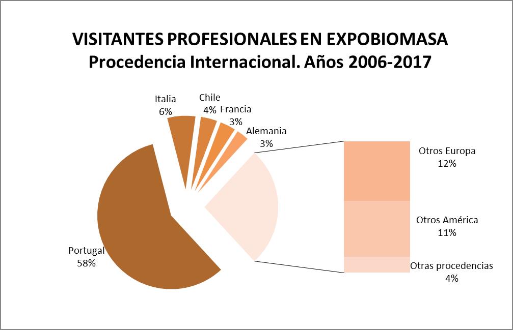 Expobiomasa Besucher Grafik