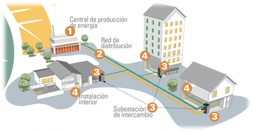 Aranda de Duero heat network scheme