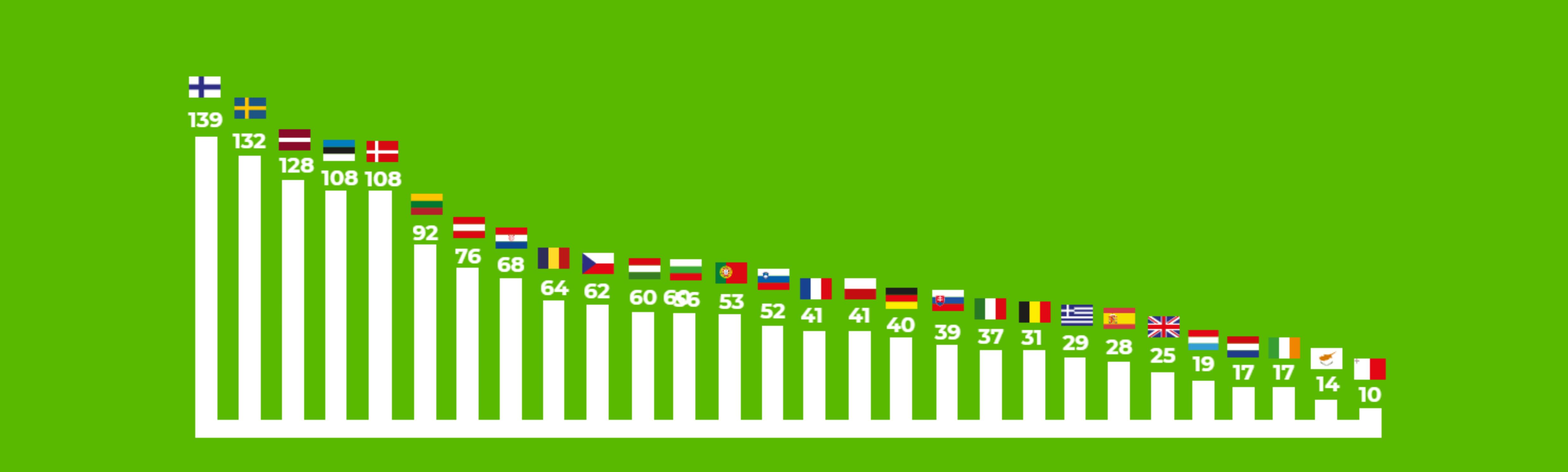 Grafico del giorno della bioenergia