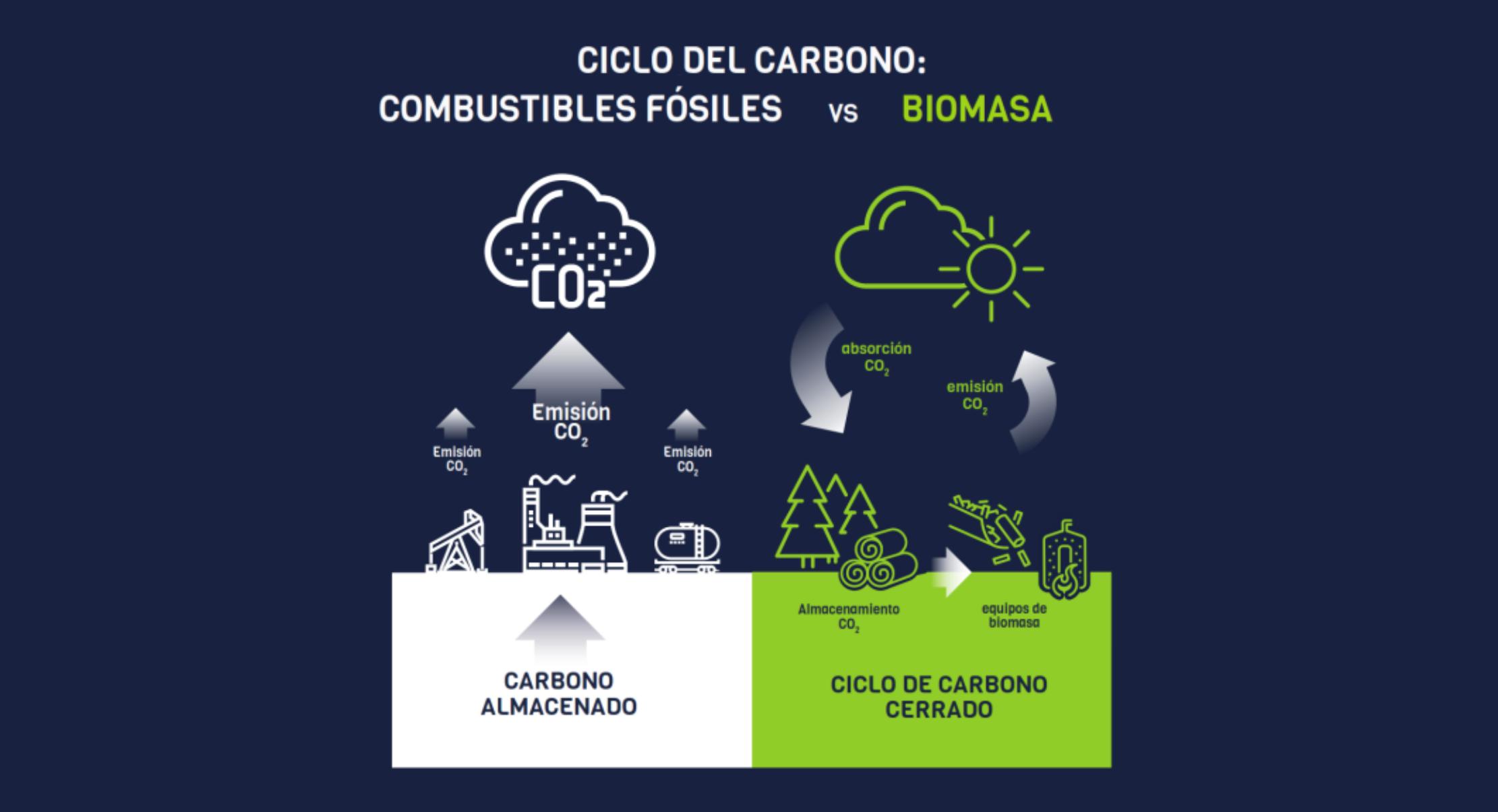 Pellet et changement climatique
