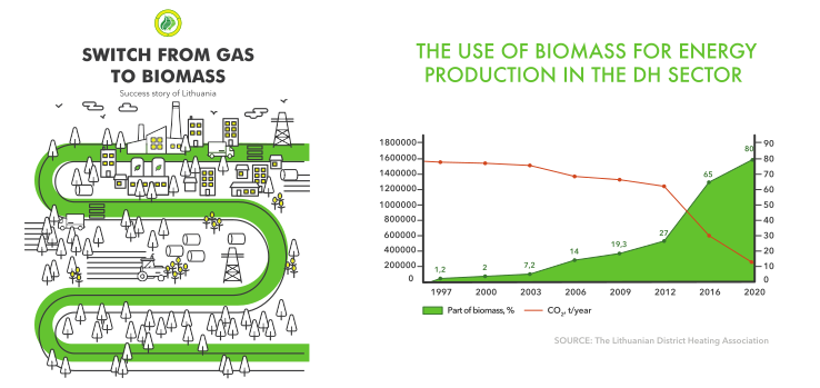 Switching from gas to biomass in lithuania