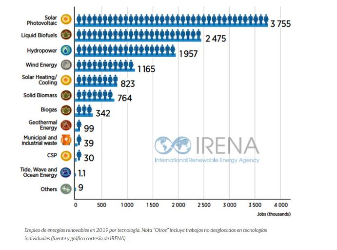 Graph jobs according to irena